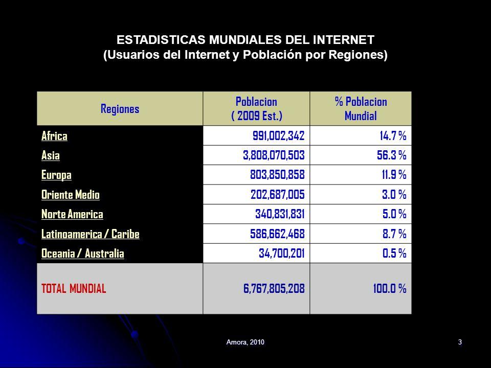 Regiones Poblacion ( 2009 Est.) % Poblacion Mundial