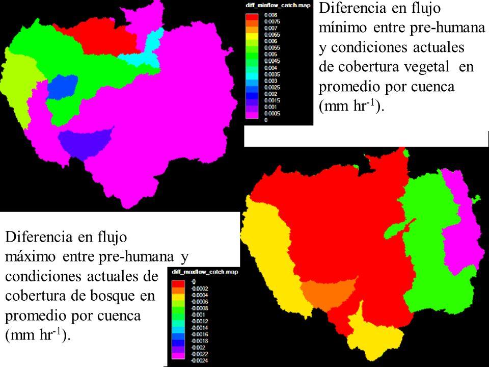 Diferencia en flujo mínimo entre pre-humana. y condiciones actuales. de cobertura vegetal en. promedio por cuenca.