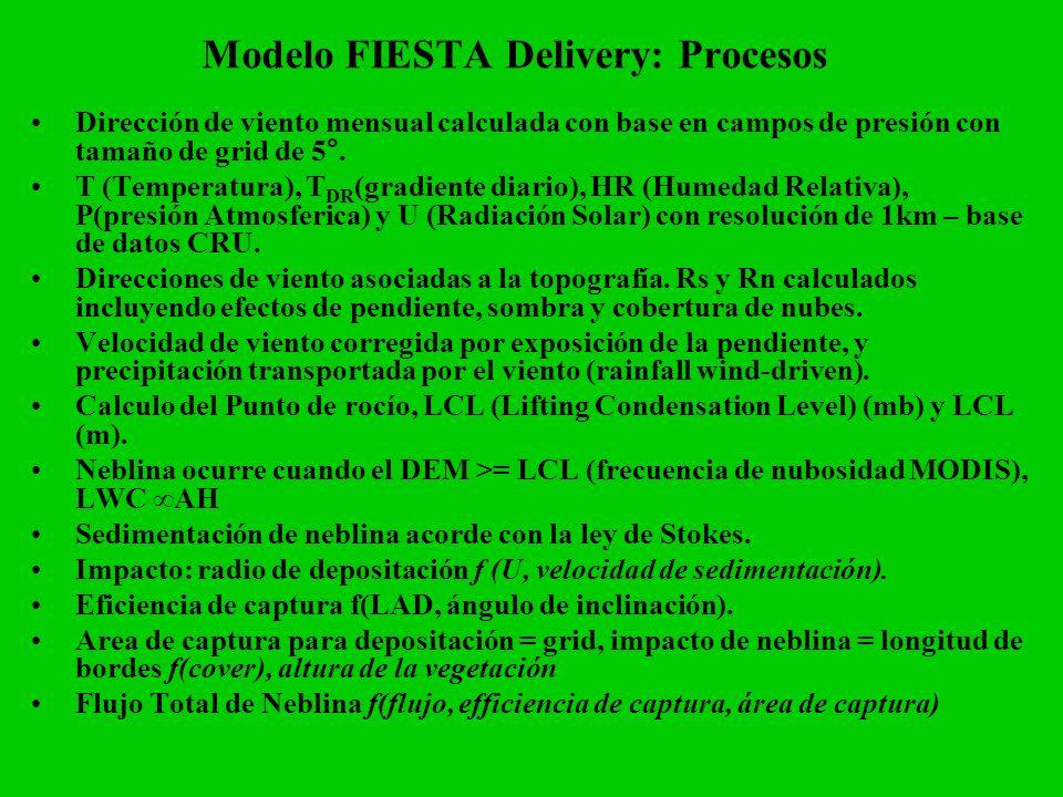 Modelo FIESTA Delivery: Procesos