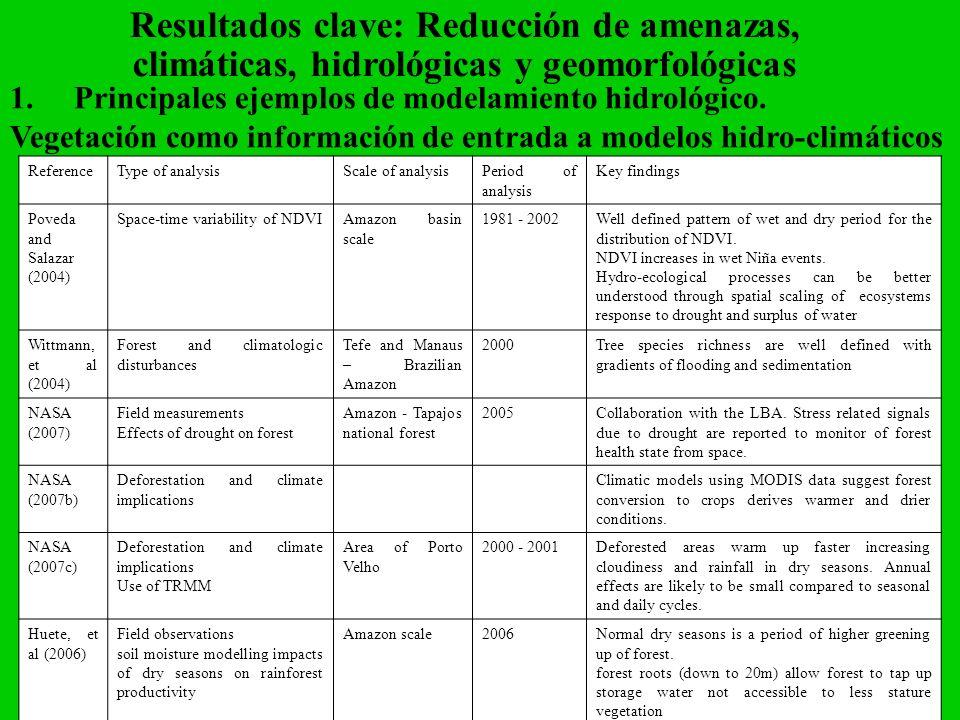 Resultados clave: Reducción de amenazas, climáticas, hidrológicas y geomorfológicas