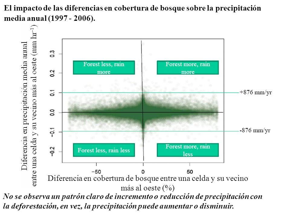 Diferencia en cobertura de bosque entre una celda y su vecino
