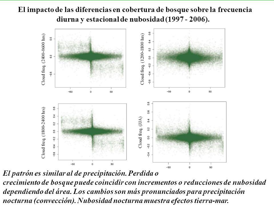 diurna y estacional de nubosidad (1997 - 2006).