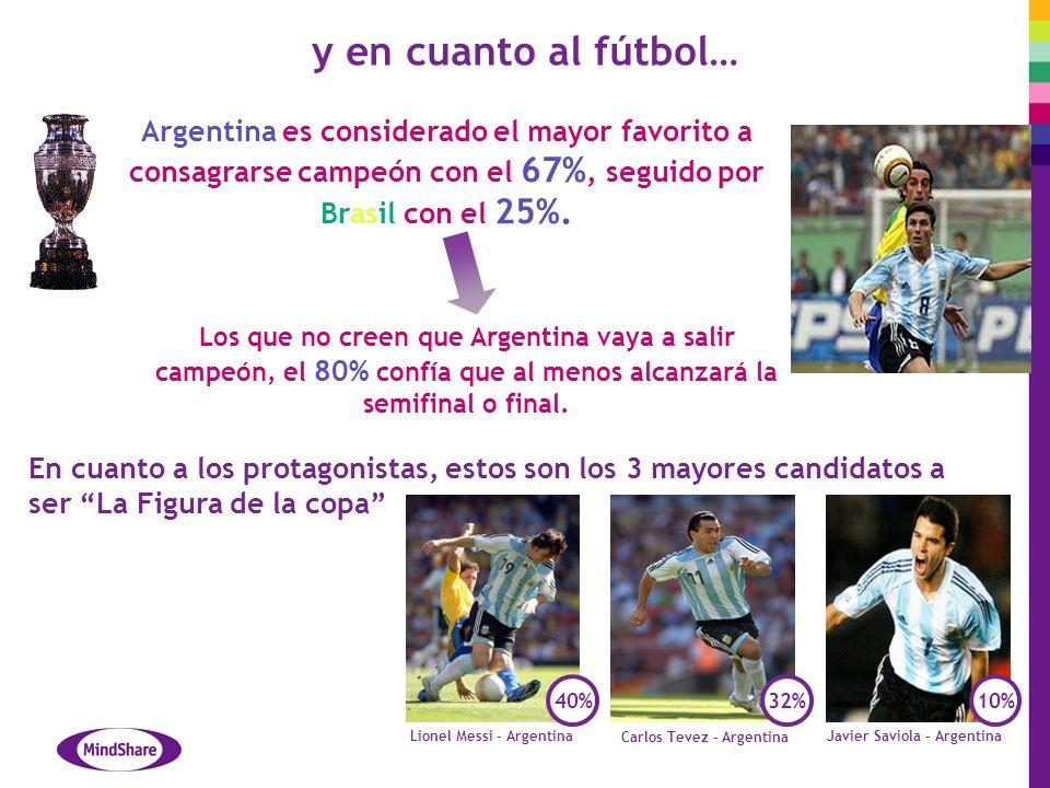 y en cuanto al fútbol… Argentina es considerado el mayor favorito a consagrarse campeón con el 67%, seguido por Brasil con el 25%.