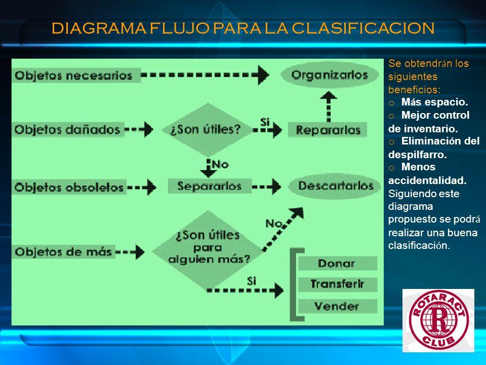 DIAGRAMA FLUJO PARA LA CLASIFICACION