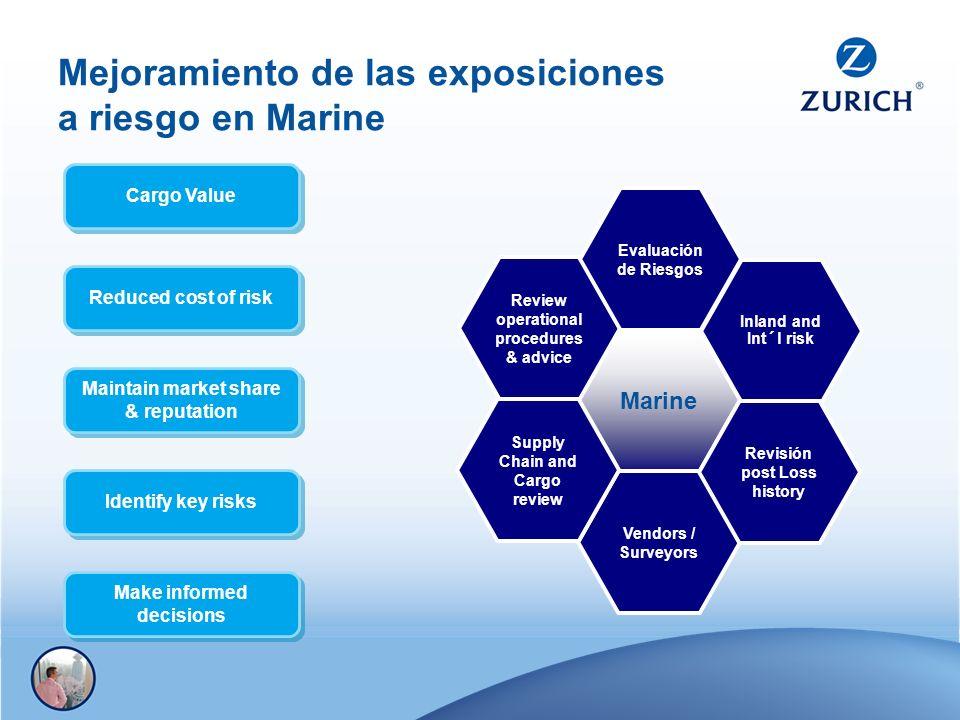 Mejoramiento de las exposiciones a riesgo en Marine