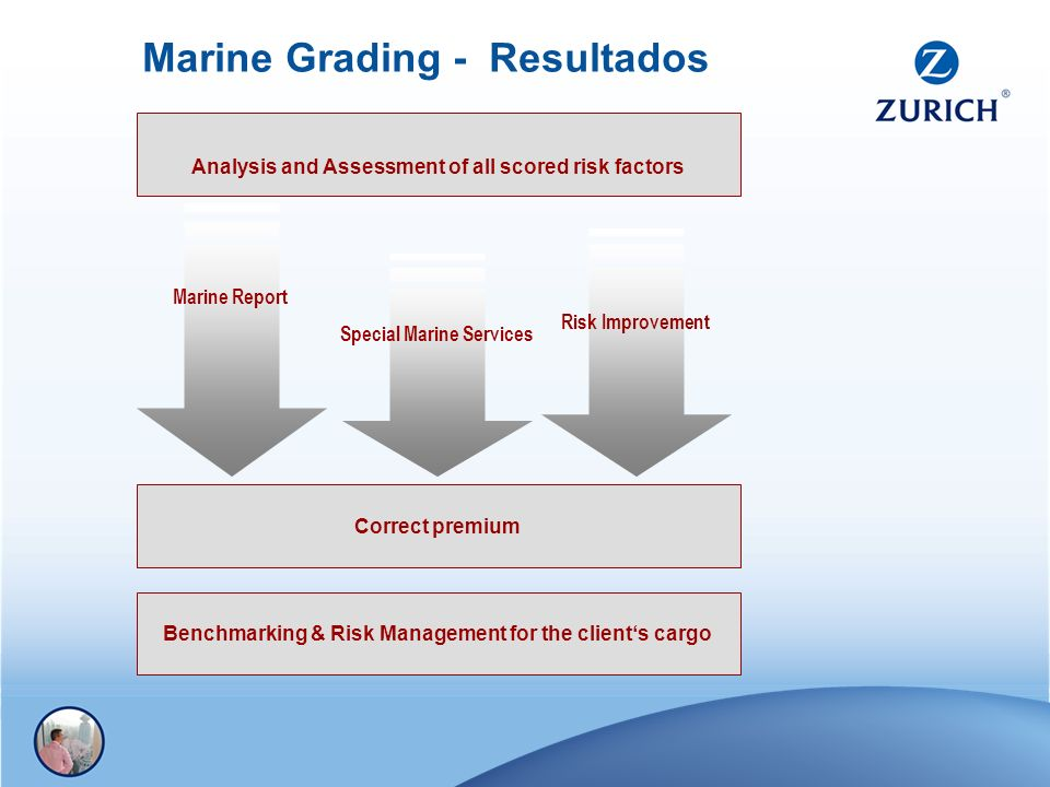 Marine Grading - Resultados