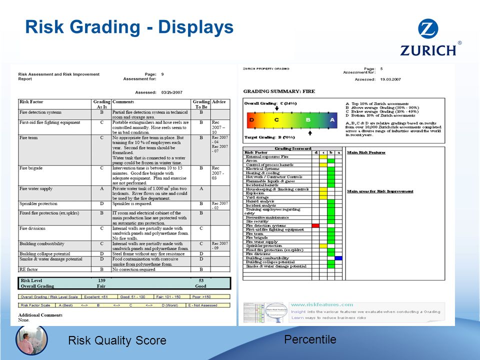 Risk Grading - Displays