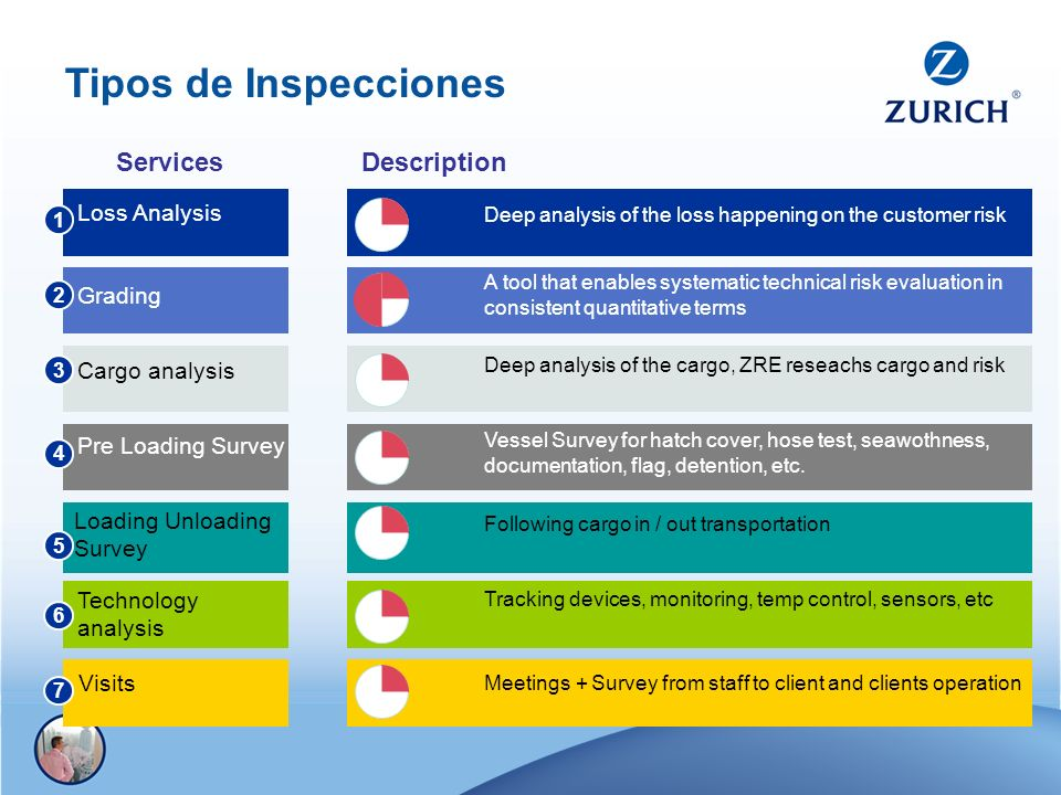 Tipos de Inspecciones Services Description Loss Analysis Grading