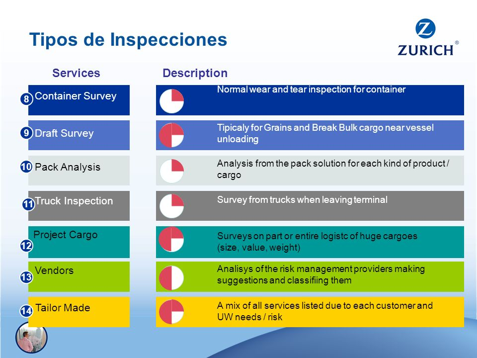 Tipos de Inspecciones Services Description Container Survey