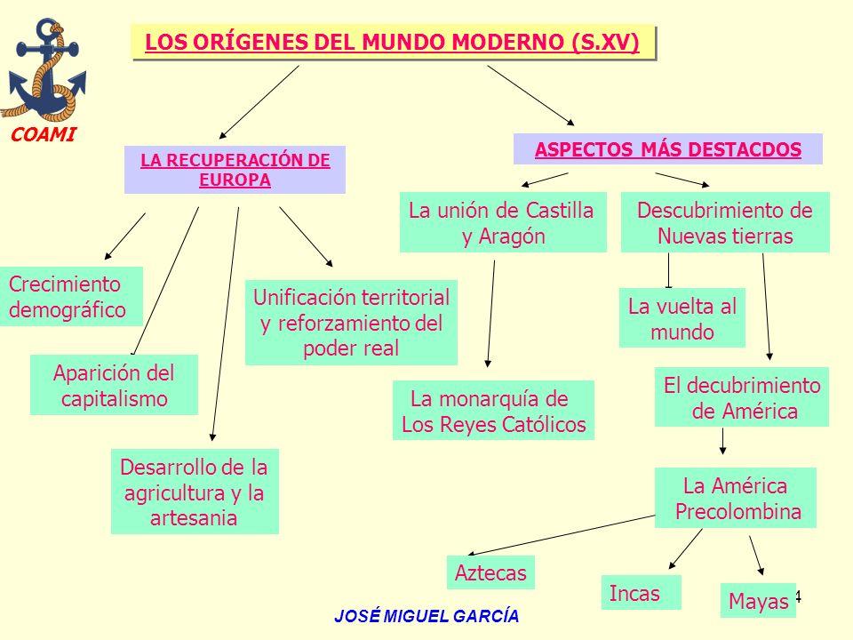 LOS ORÍGENES DEL MUNDO MODERNO (S.XV)