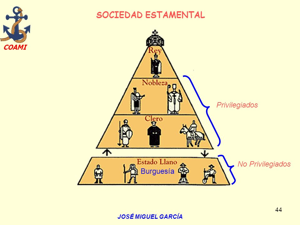 SOCIEDAD ESTAMENTAL Privilegiados No Privilegiados Burguesía