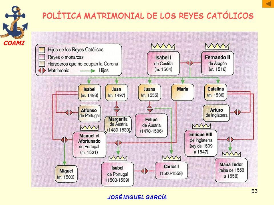 POLÍTICA MATRIMONIAL DE LOS REYES CATÓLICOS