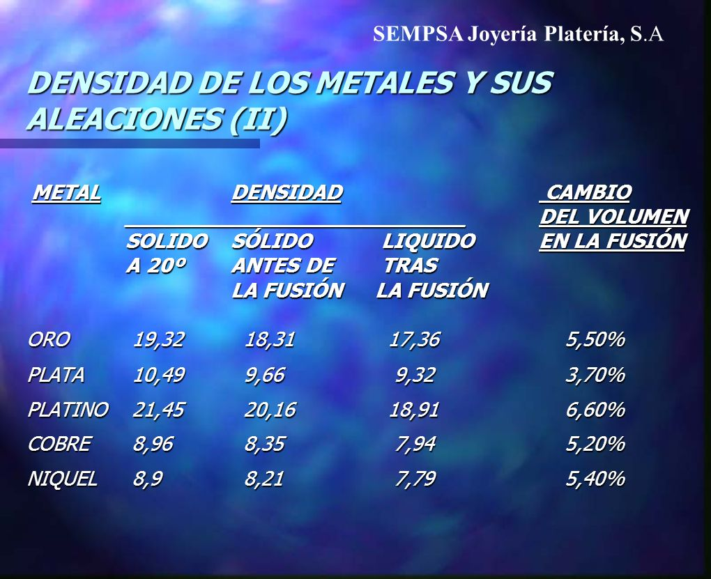 DENSIDAD DE LOS METALES Y SUS ALEACIONES (II)