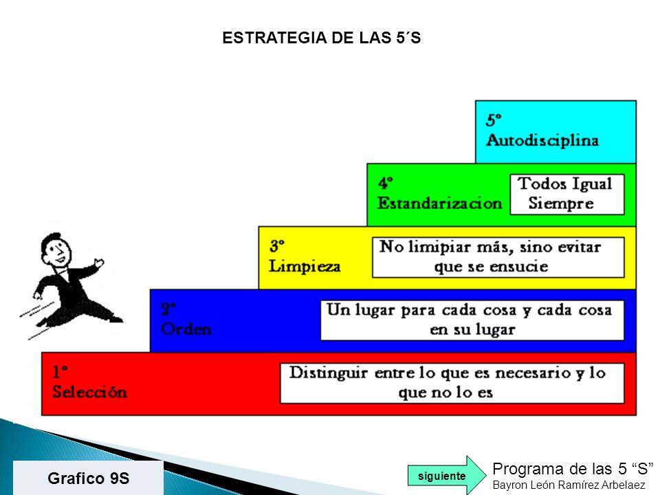 ESTRATEGIA DE LAS 5´S Programa de las 5 S Grafico 9S siguiente