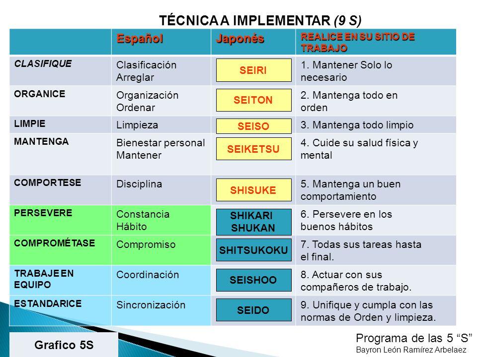TÉCNICA A IMPLEMENTAR (9 S)