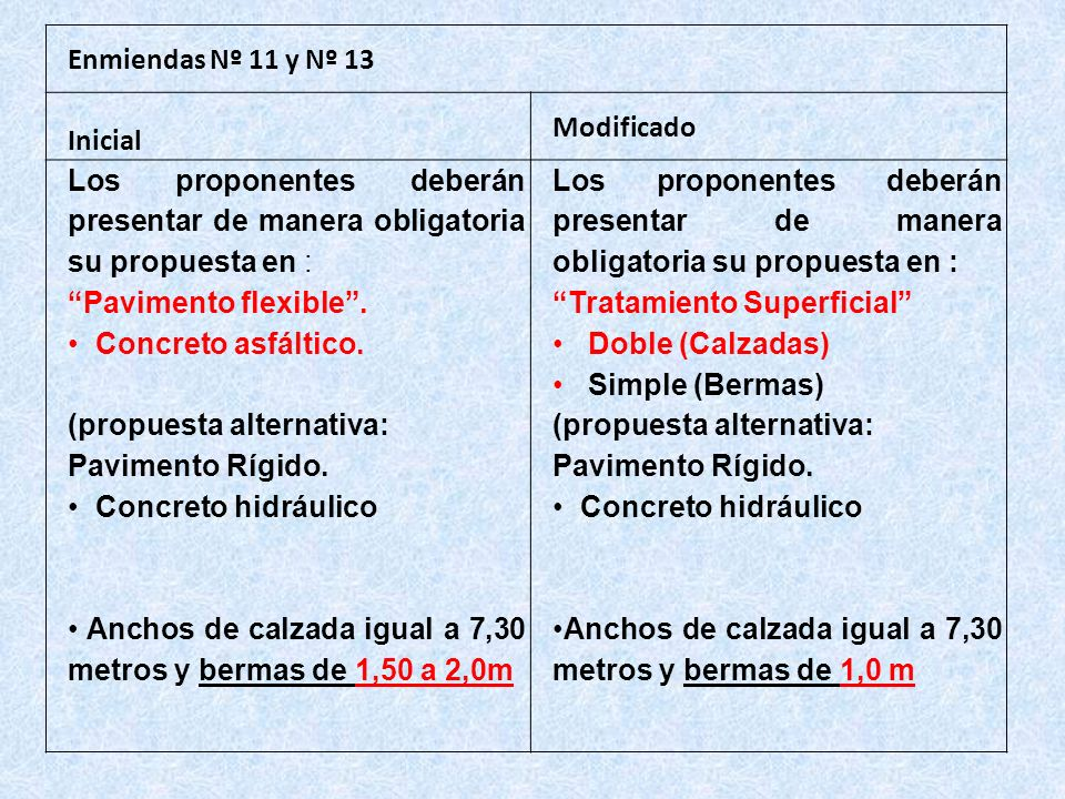 Enmiendas Nº 11 y Nº 13 Inicial. Modificado. Los proponentes deberán presentar de manera obligatoria su propuesta en :