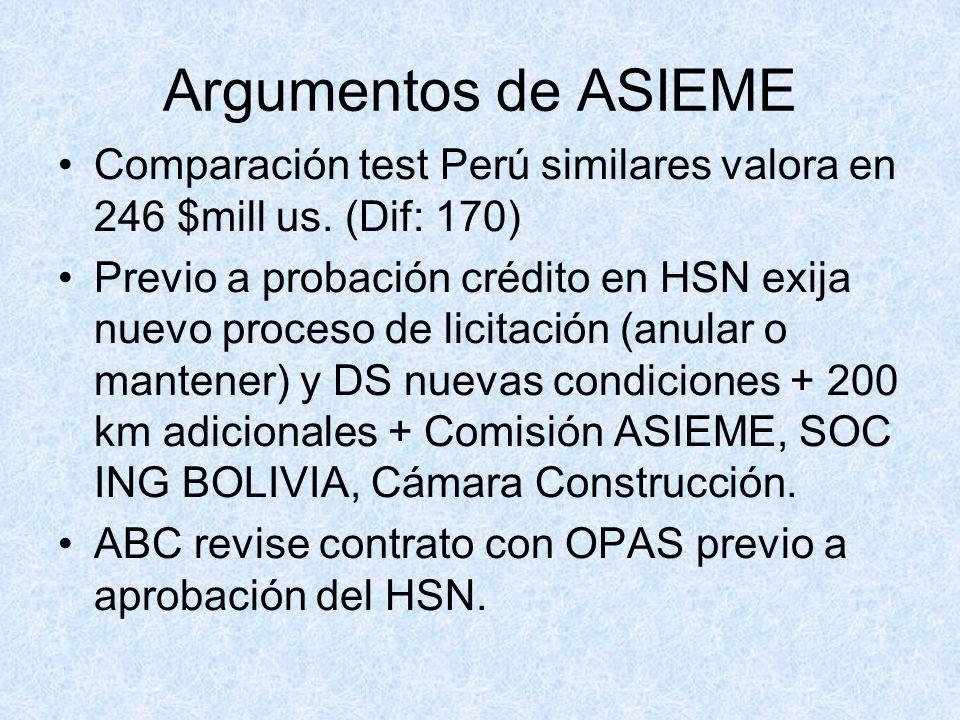 Argumentos de ASIEME Comparación test Perú similares valora en 246 $mill us. (Dif: 170)