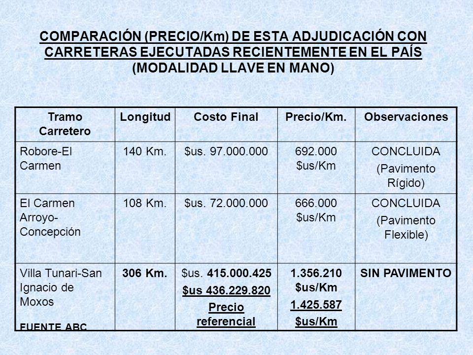 COMPARACIÓN (PRECIO/Km) DE ESTA ADJUDICACIÓN CON CARRETERAS EJECUTADAS RECIENTEMENTE EN EL PAÍS (MODALIDAD LLAVE EN MANO)