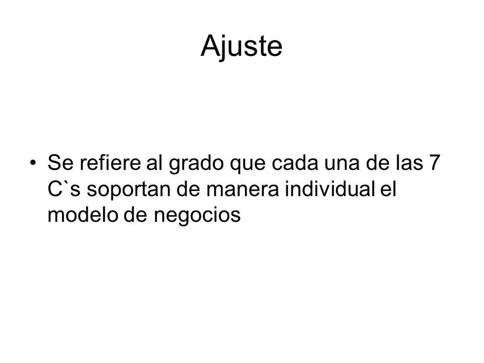 Ajuste Se refiere al grado que cada una de las 7 C`s soportan de manera individual el modelo de negocios.