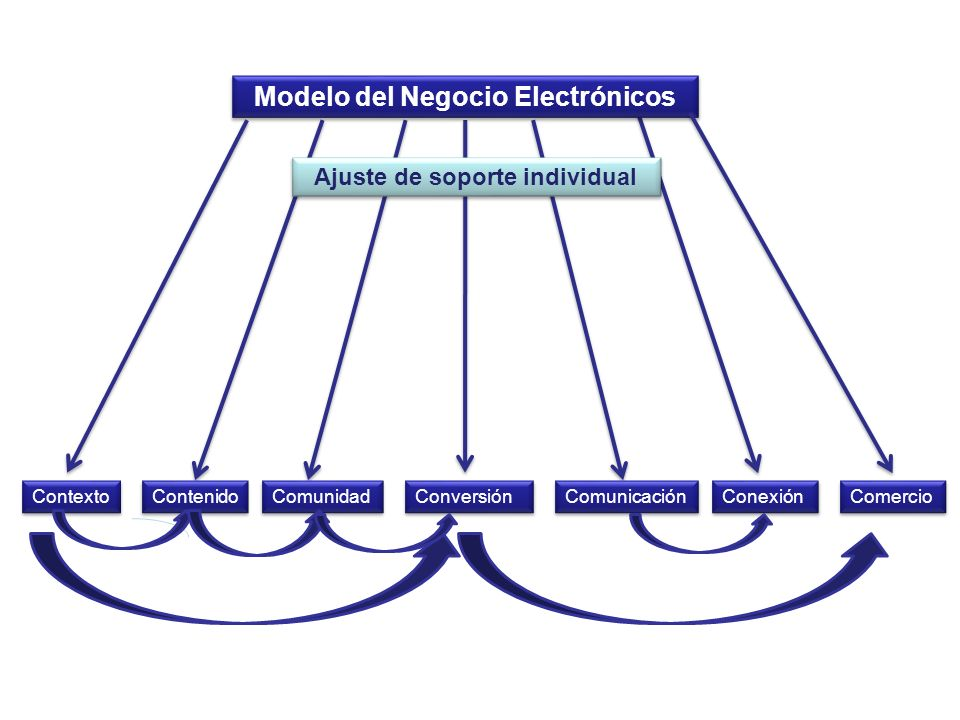 Modelo del Negocio Electrónicos Ajuste de soporte individual
