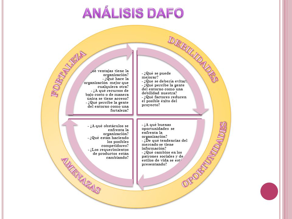 ANÁLISIS DAFO DEBILIDADES FORTALEZA OPORTUNIDADES AMENAZAS