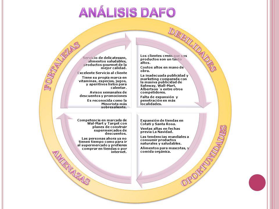 ANÁLISIS DAFO DEBILIDADES FORTALEZAS OPORTUNIDADES AMENAZAS