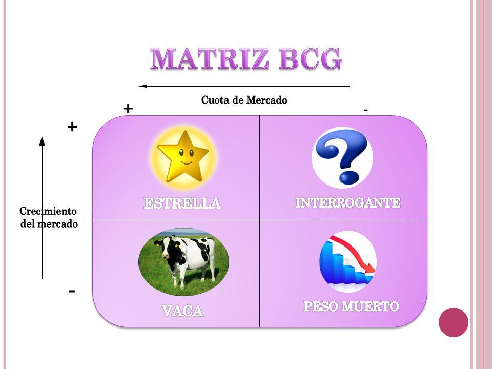 MATRIZ BCG + - + - ESTRELLA VACA INTERROGANTE PESO MUERTO