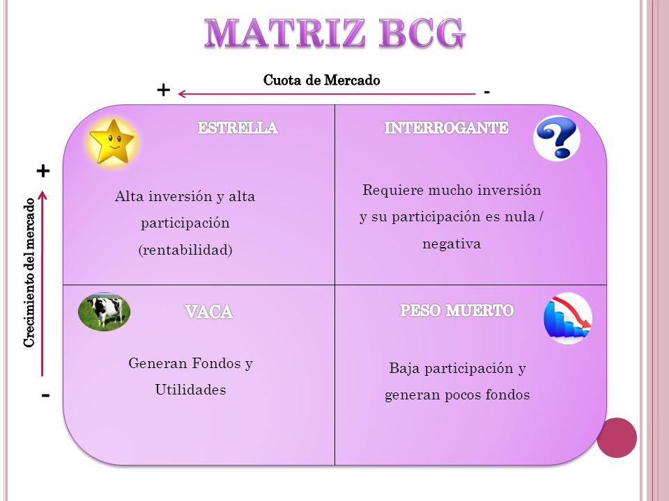 MATRIZ BCG + - + - VACA ESTRELLA INTERROGANTE