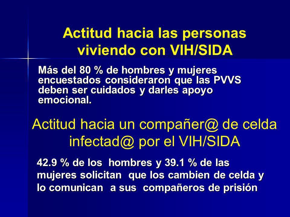 Actitud hacia las personas viviendo con VIH/SIDA