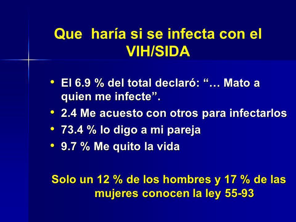 Que haría si se infecta con el VIH/SIDA