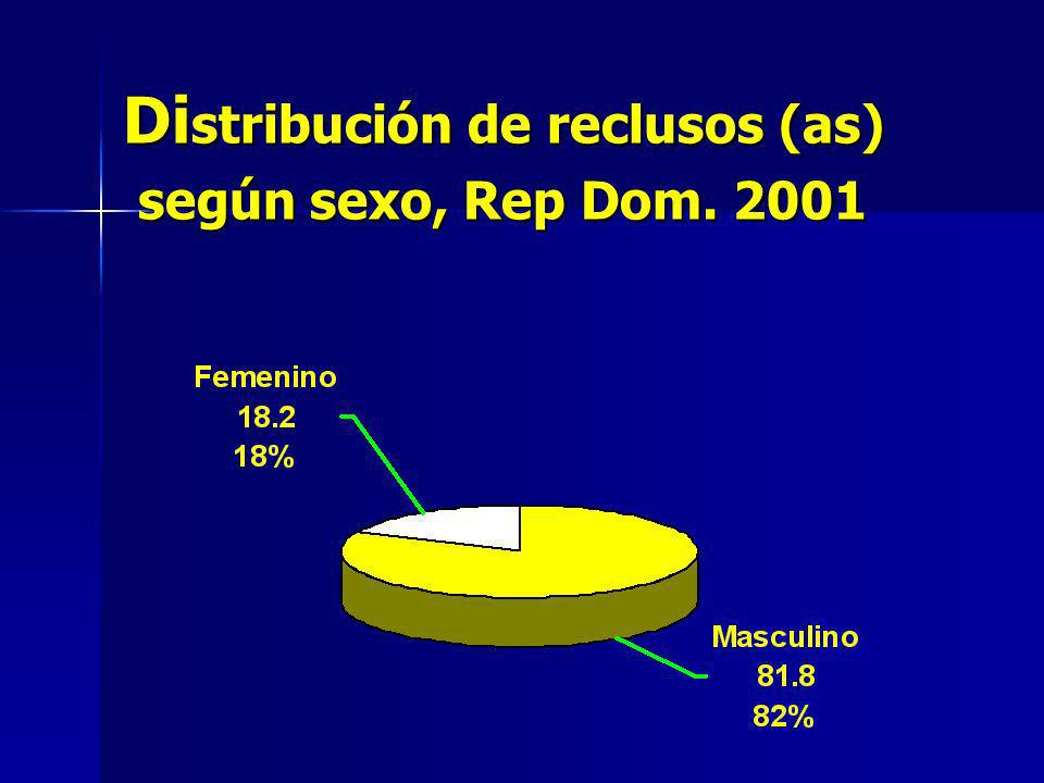Distribución de reclusos (as) según sexo, Rep Dom. 2001