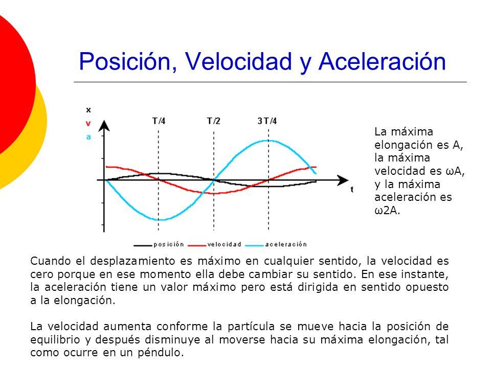 Posición, Velocidad y Aceleración