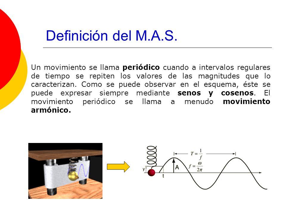 Definición del M.A.S.