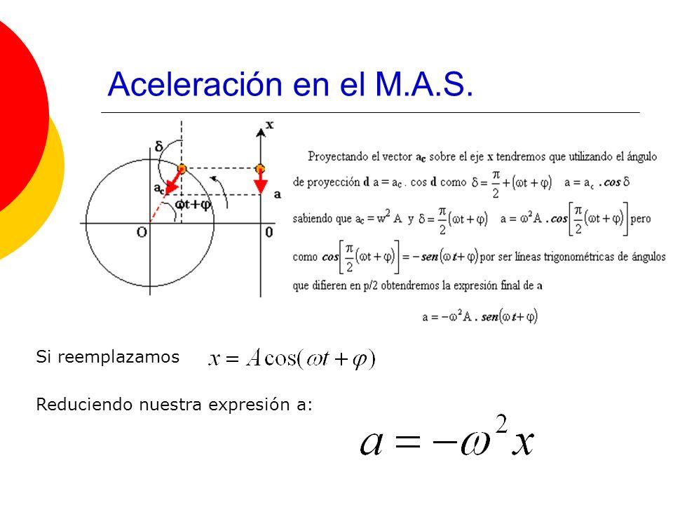 Aceleración en el M.A.S. Si reemplazamos