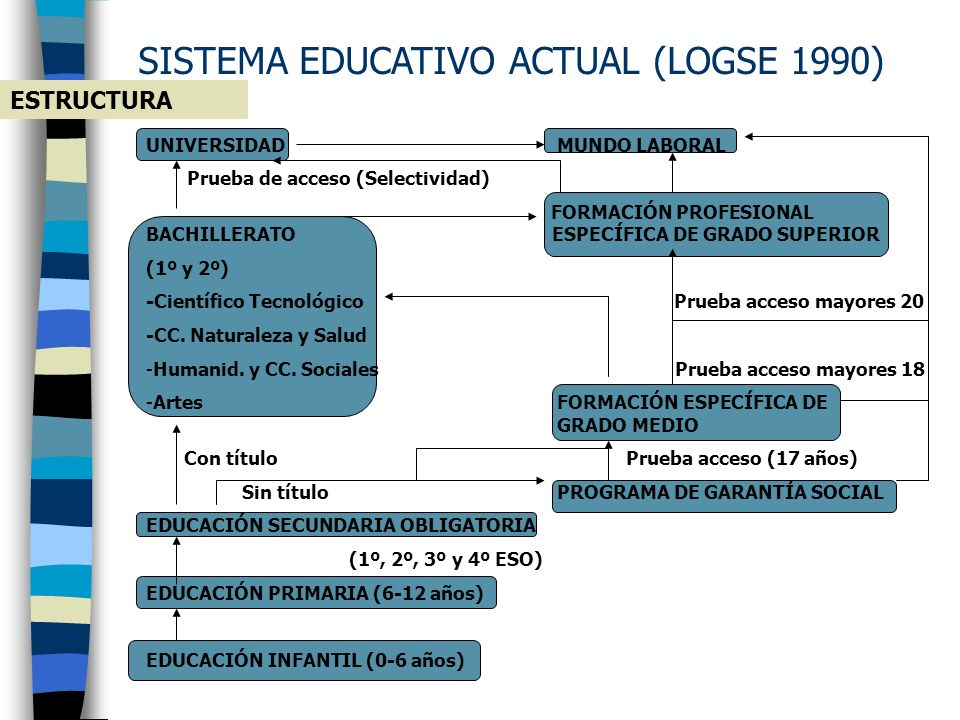 SISTEMA EDUCATIVO ACTUAL (LOGSE 1990)