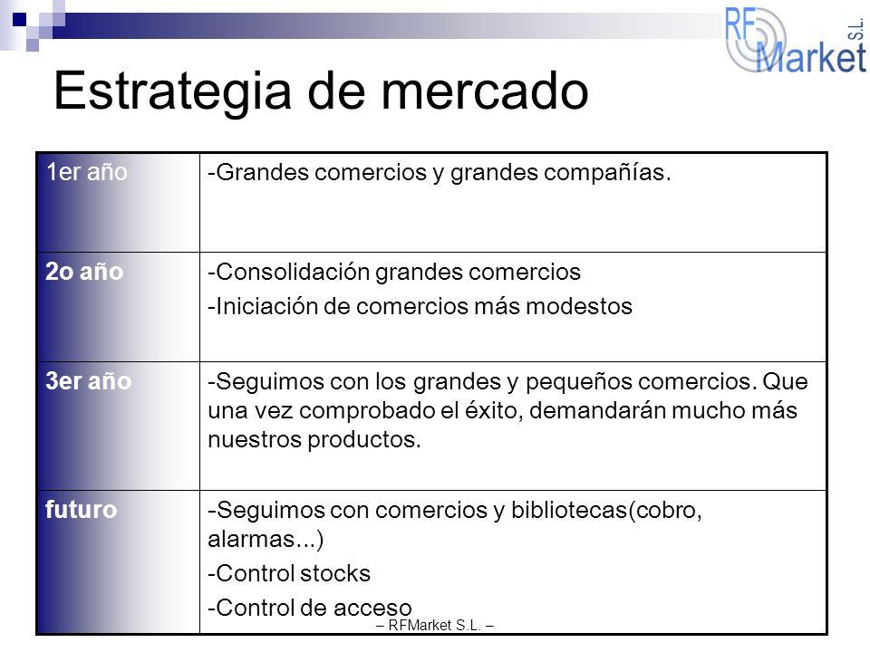 Estrategia de mercado -Seguimos con comercios y bibliotecas(cobro, alarmas...) -Control stocks. -Control de acceso.