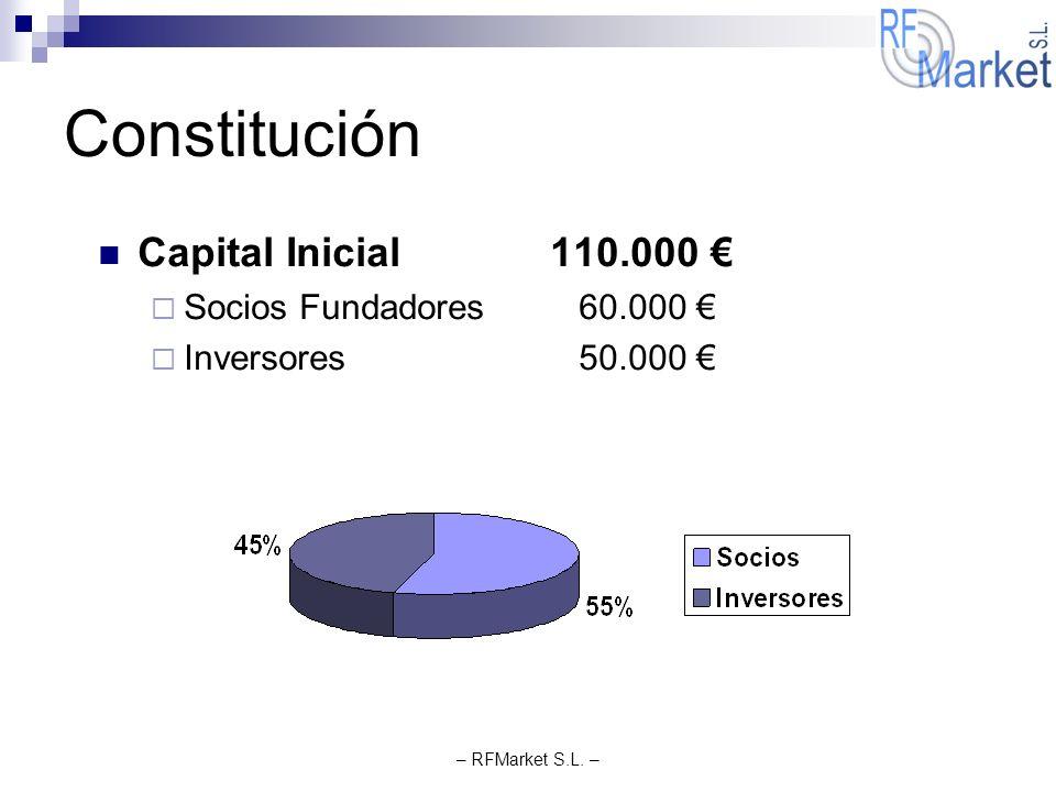 Constitución Capital Inicial 110.000 € Socios Fundadores 60.000 €