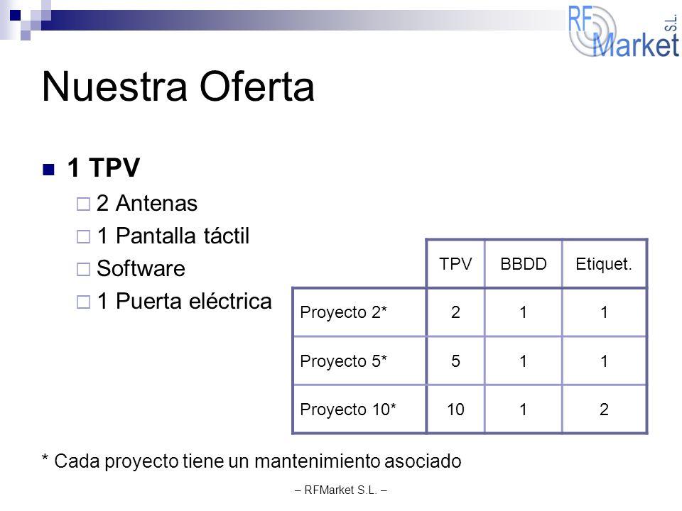 Nuestra Oferta 1 TPV 2 Antenas 1 Pantalla táctil Software