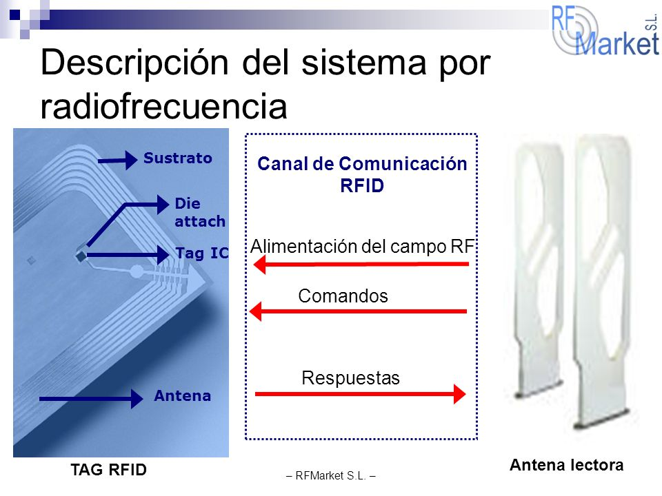 Descripción del sistema por radiofrecuencia