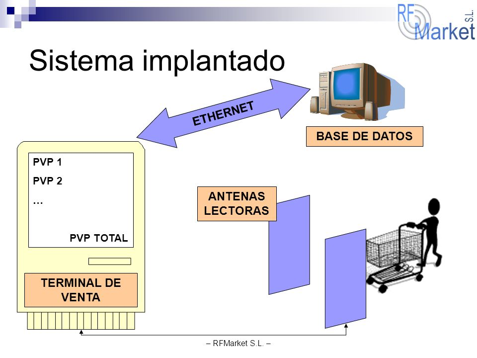 Sistema implantado ETHERNET BASE DE DATOS ANTENAS LECTORAS
