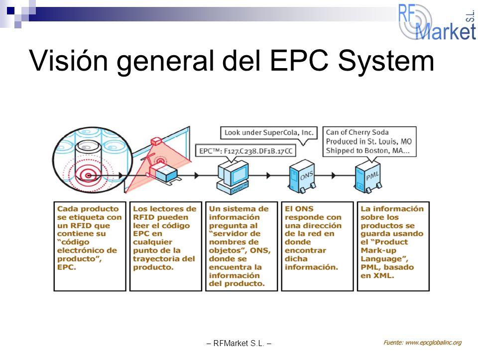 Visión general del EPC System