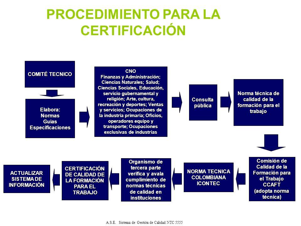 Procedimiento para la certificación