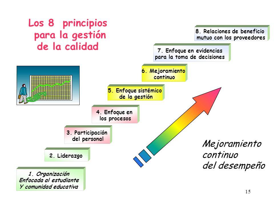 Los 8 principios para la gestión de la calidad