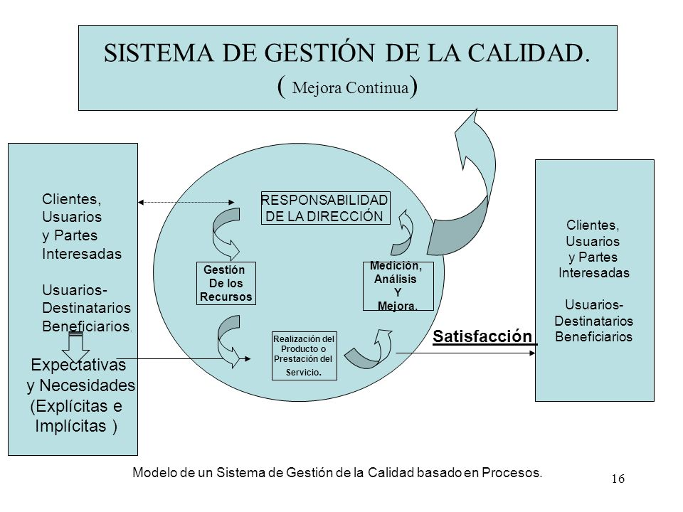 SISTEMA DE GESTIÓN DE LA CALIDAD. ( Mejora Continua)