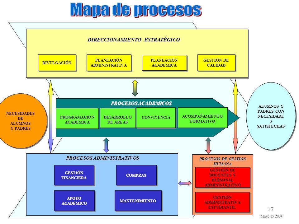 Mapa de procesos DIRECCIONAMIENTO ESTRATÉGICO PROCESOS ACADEMICOS
