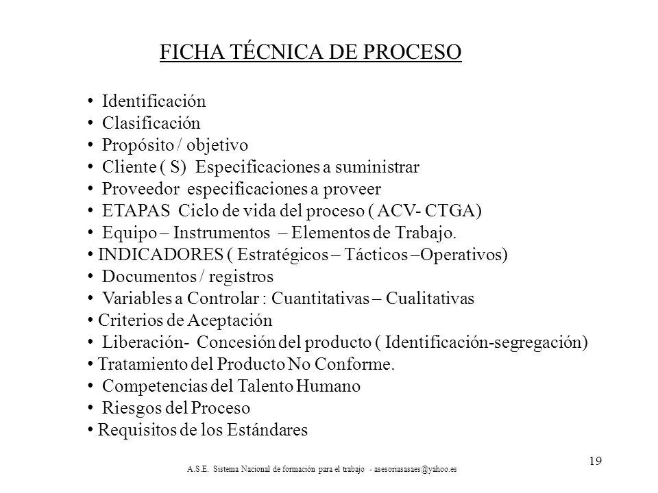FICHA TÉCNICA DE PROCESO