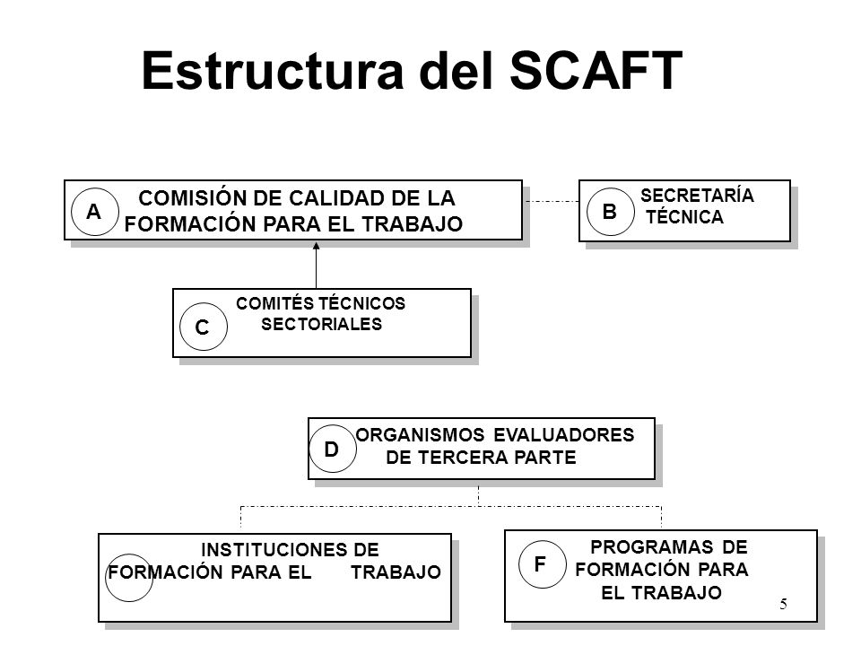 Estructura del SCAFT COMISIÓN DE CALIDAD DE LA FORMACIÓN PARA EL TRABAJO. SECRETARÍA TÉCNICA.
