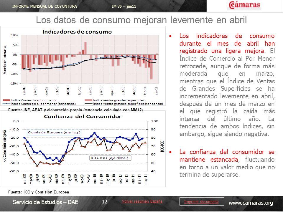 Los datos de consumo mejoran levemente en abril
