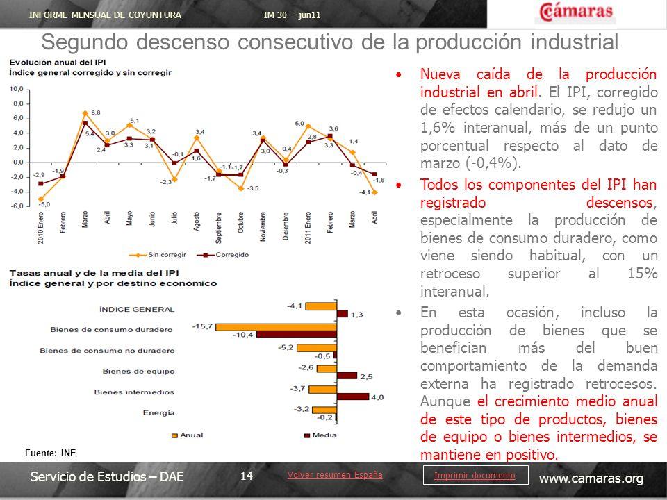 Segundo descenso consecutivo de la producción industrial