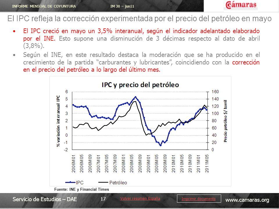 El IPC refleja la corrección experimentada por el precio del petróleo en mayo